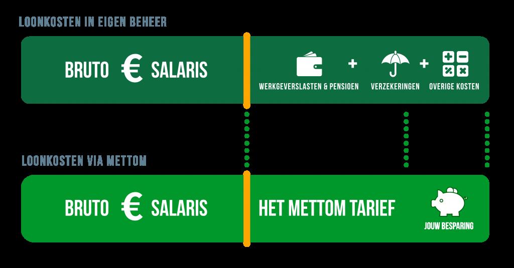 payrolling-kosten