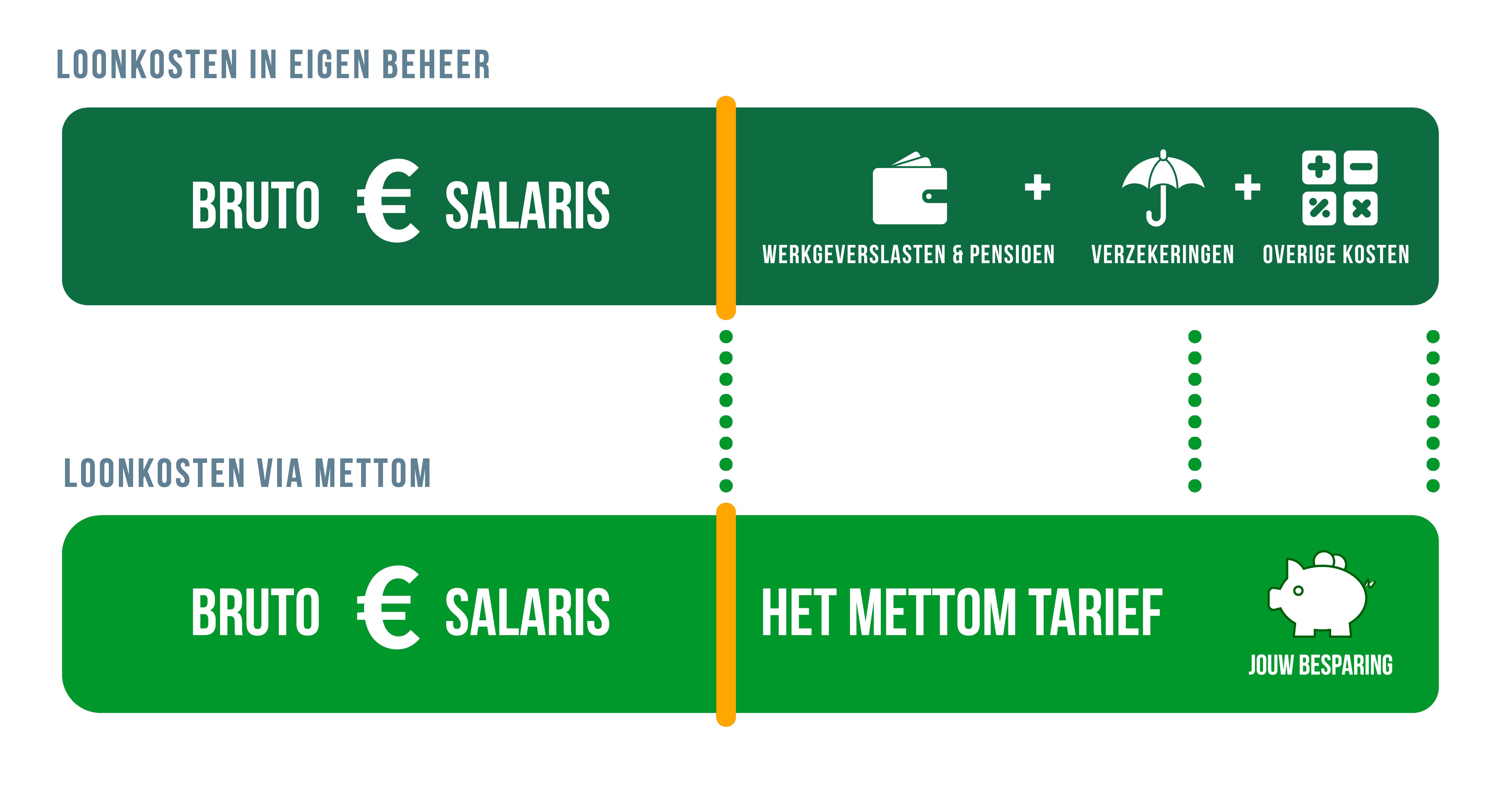 payrollkosten