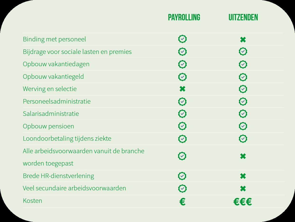 verschil-payroll-uitzenden