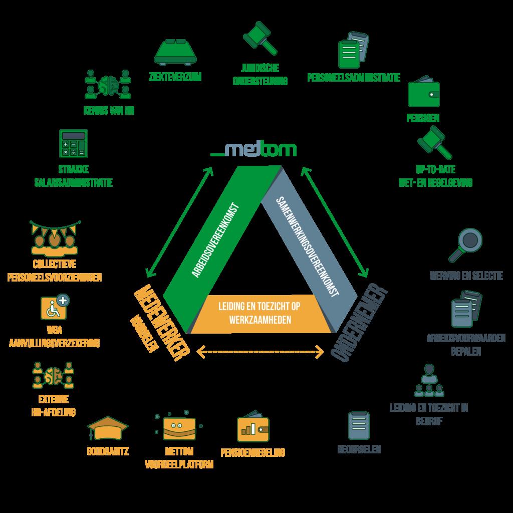 payrolling-driehoek